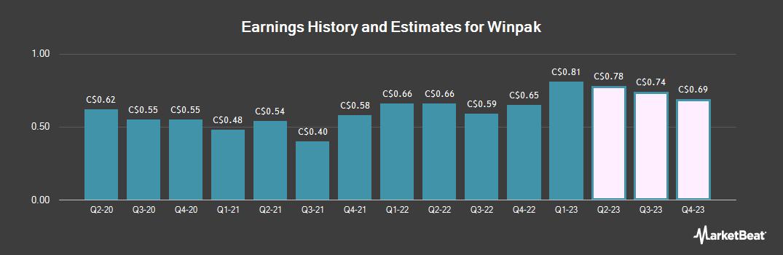 Earnings by Quarter for Winpak (TSE:WPK)