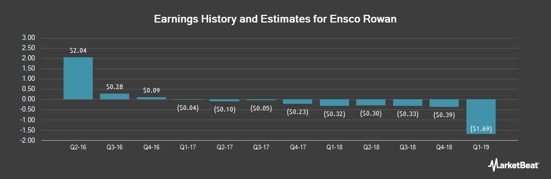 Earnings by Quarter for Ensco (NYSE:ESV)