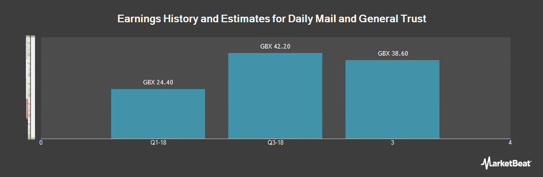 Earnings by Quarter for Daily Mail and General Trust (LON:DMGT)