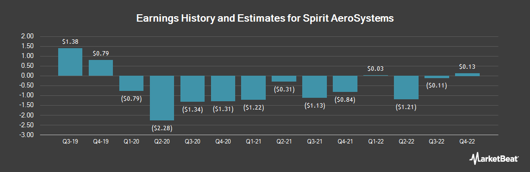 Earnings by Quarter for Spirit AeroSystems (NYSE:SPR)
