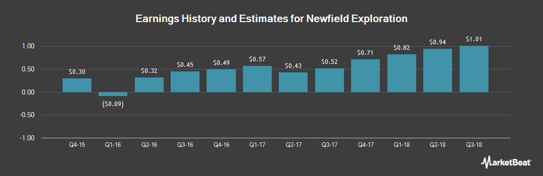 Earnings by Quarter for Newfield Exploration (NYSE:NFX)