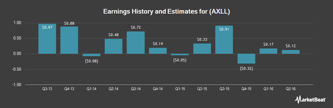Earnings by Quarter for Axiall (NYSE:AXLL)