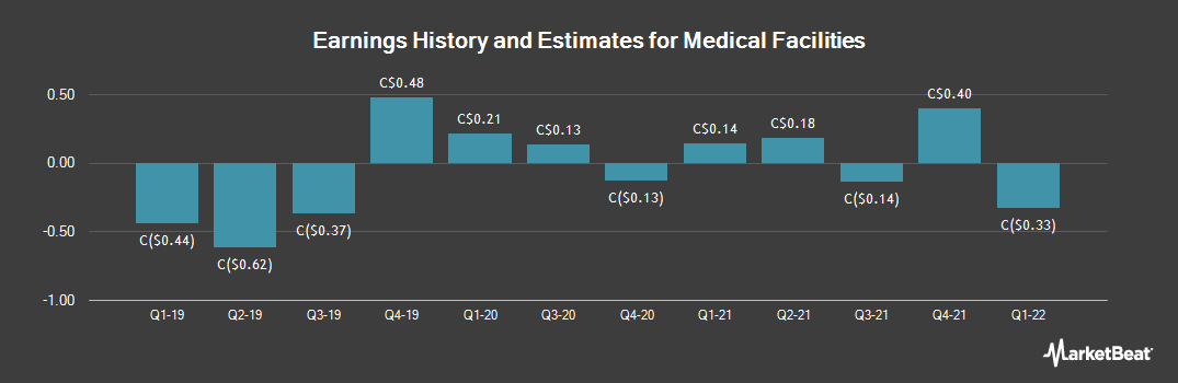 Earnings by Quarter for Medical Facilities (TSE:DR)