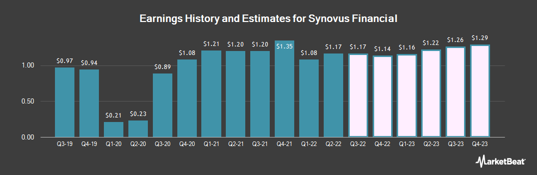 Earnings by Quarter for Synovus Financial (NYSE:SNV)