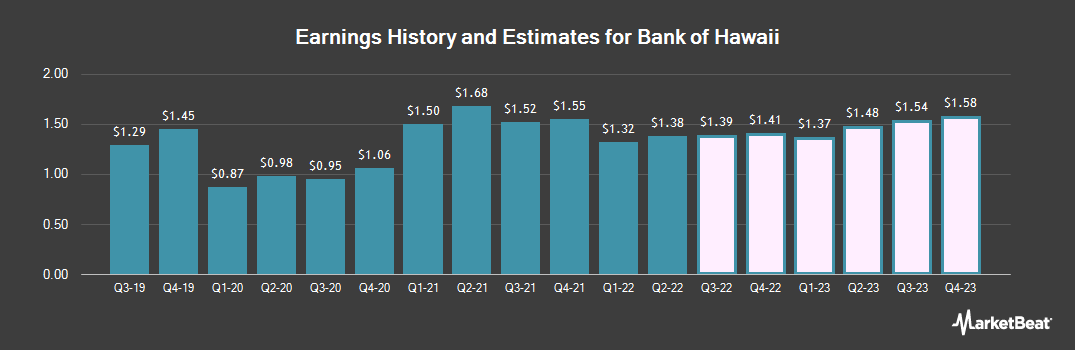 Earnings by Quarter for Bank of Hawaii (NYSE:BOH)