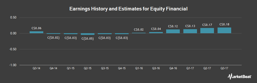 Earnings by Quarter for Equity Financial (TSE:EQI)