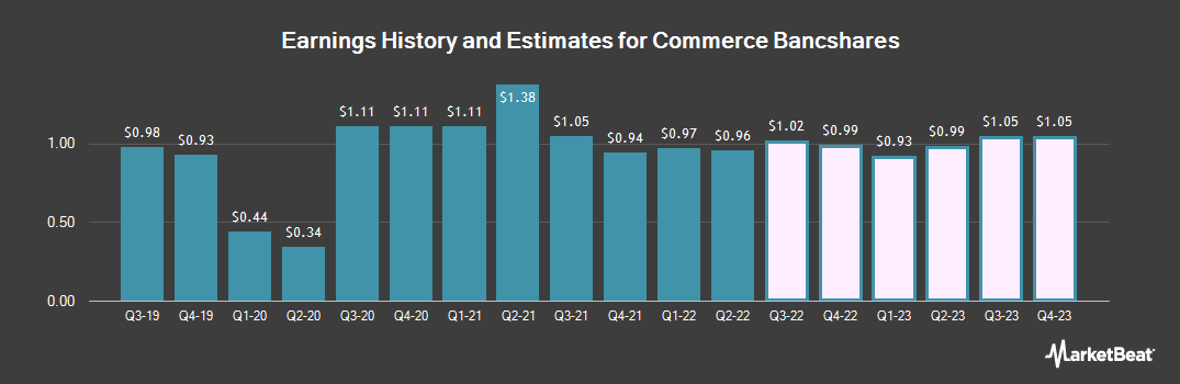 Earnings by Quarter for Commerce Bancshares (NASDAQ:CBSH)
