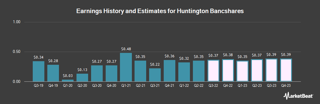 Earnings by Quarter for Huntington Bancshares (NASDAQ:HBAN)