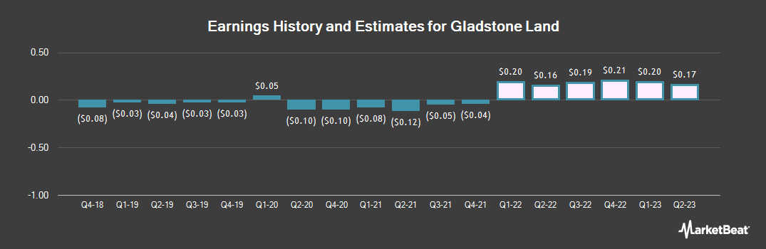 Earnings by Quarter for Gladstone Land (NASDAQ:LAND)