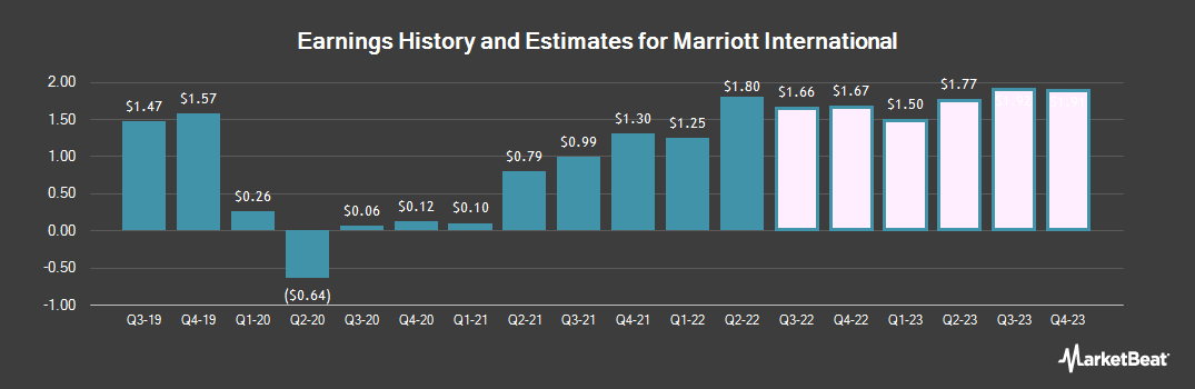Earnings by Quarter for Marriott International (NASDAQ:MAR)
