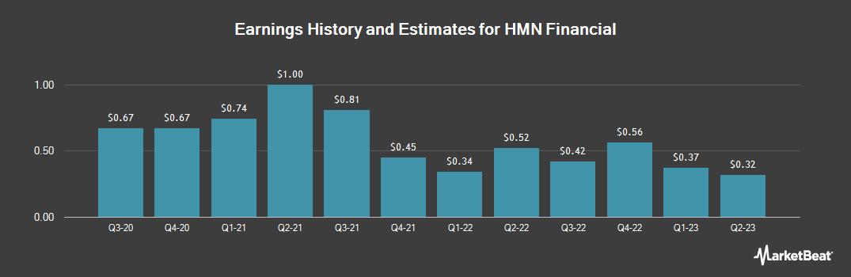 Earnings by Quarter for HMN Financial (NASDAQ:HMNF)
