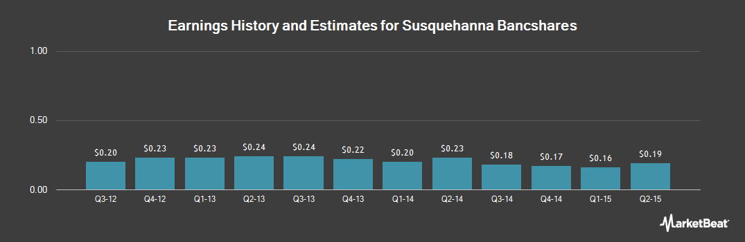 Earnings by Quarter for Susquehanna Bancshares (NASDAQ:SUSQ)