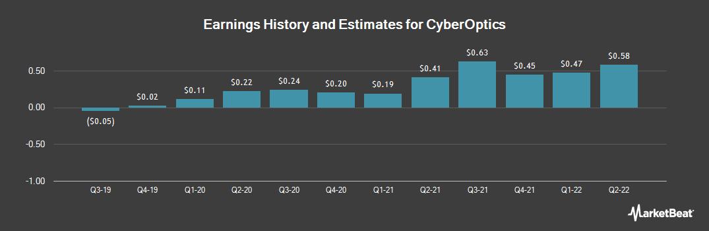 Earnings by Quarter for CyberOptics (NASDAQ:CYBE)