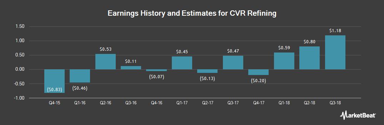 Earnings by Quarter for CVR Refining (NYSE:CVRR)