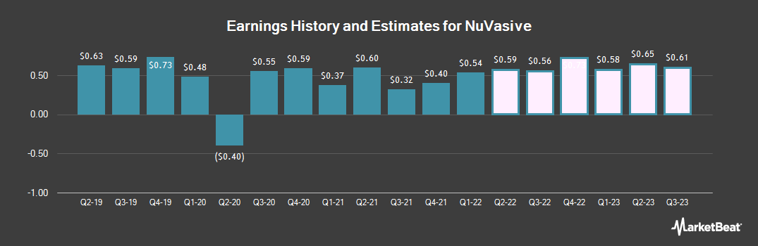 Earnings by Quarter for NuVasive (NASDAQ:NUVA)