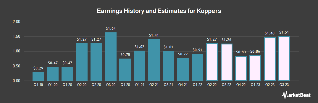 Earnings by Quarter for Koppers (NYSE:KOP)