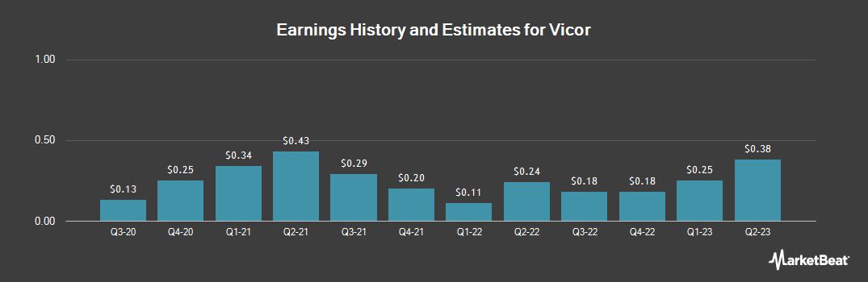 Earnings by Quarter for Vicor (NASDAQ:VICR)