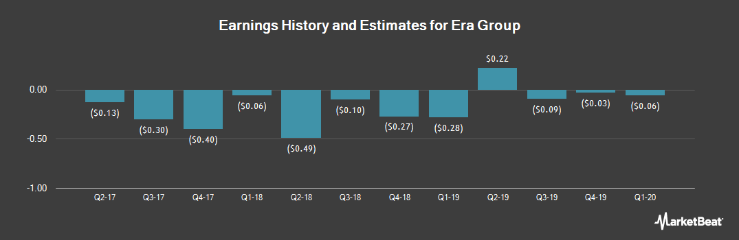 Earnings by Quarter for Era Group (NYSE:ERA)