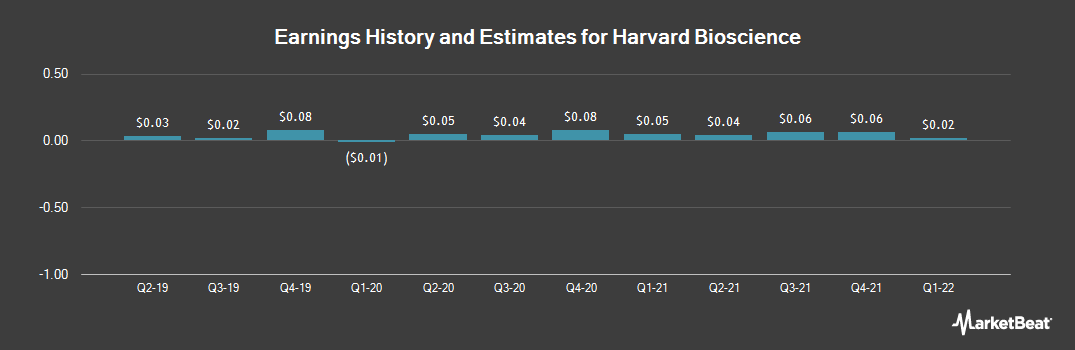 Earnings by Quarter for Harvard Bioscience (NASDAQ:HBIO)