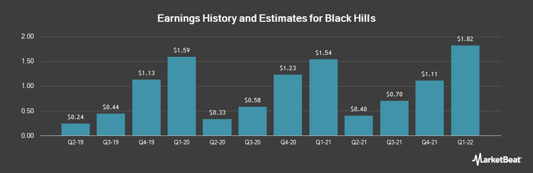 Earnings by Quarter for Black Hills (NYSE:BKH)