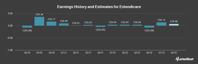 Earnings by Quarter for Extendicare (TSE:EXE)