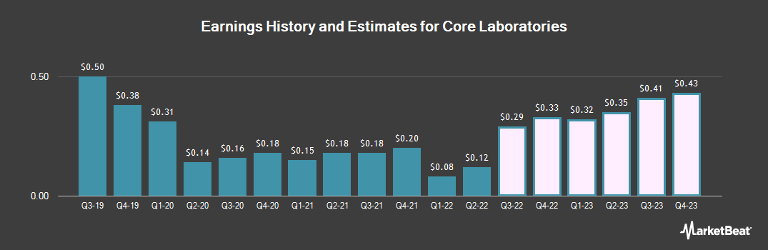 Earnings by Quarter for Core Laboratories (NYSE:CLB)