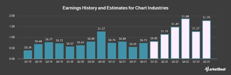 Earnings by Quarter for Chart Industries (NASDAQ:GTLS)