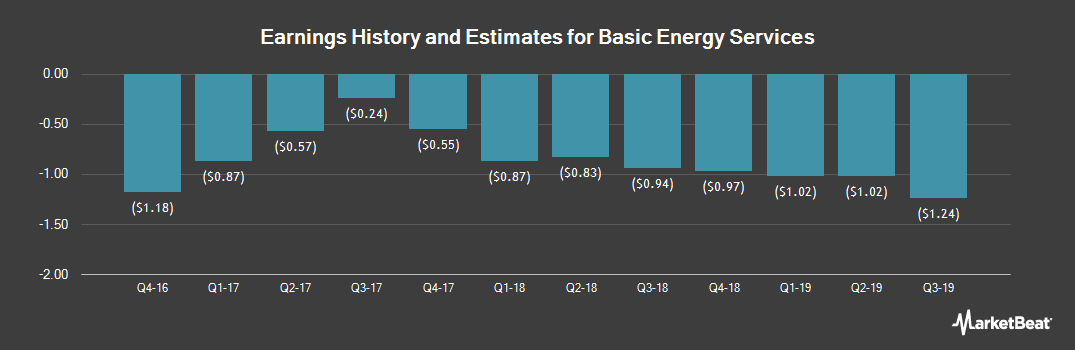 Earnings by Quarter for Basic Energy Services (NYSE:BAS)