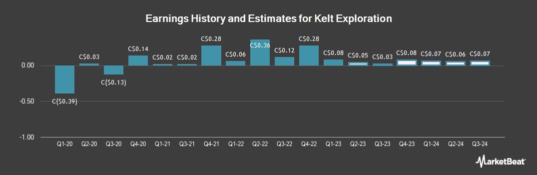 Earnings by Quarter for Kelt Exploration (TSE:KEL)