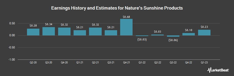 Earnings by Quarter for Nature's Sunshine Prod. (NASDAQ:NATR)