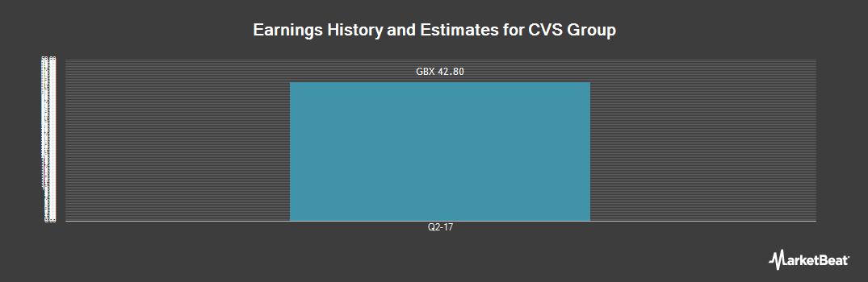 Earnings by Quarter for CVS Group (LON:CVSG)