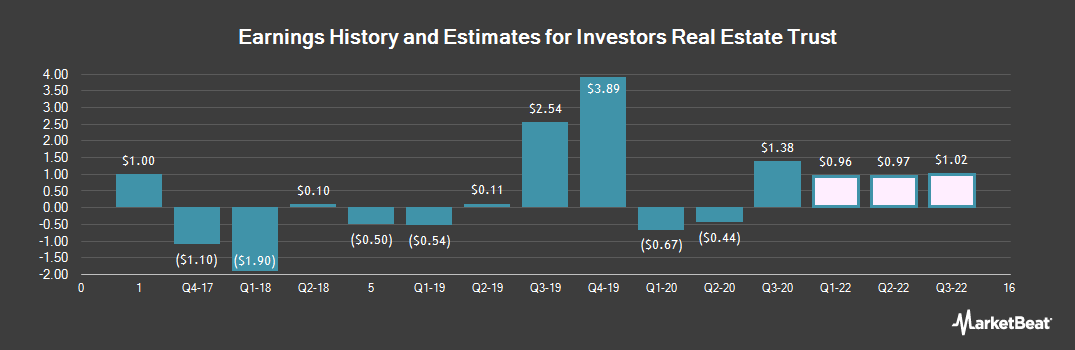 Earnings by Quarter for Investors Real Estate Trust (NYSE:IRET)