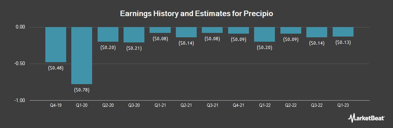 Earnings by Quarter for Precipio (NASDAQ:PRPO)