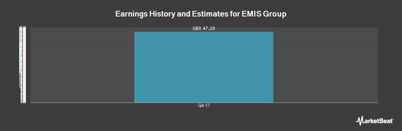Earnings by Quarter for Emis Group (LON:EMIS)