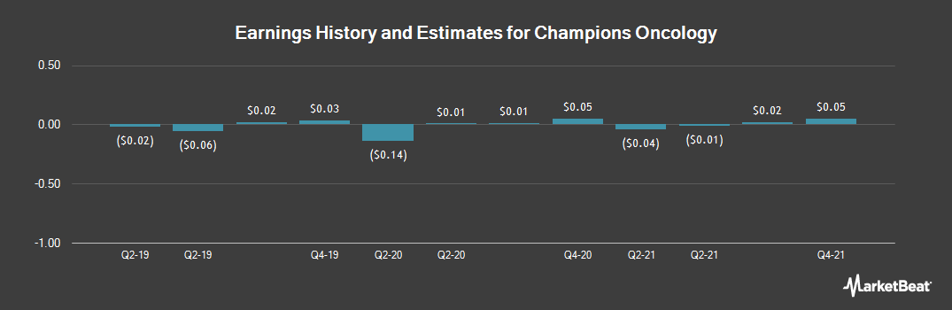 Earnings by Quarter for Champions Oncology (NASDAQ:CSBR)
