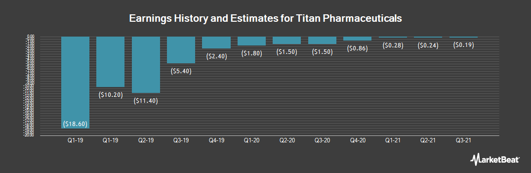 Earnings by Quarter for Titan Pharmaceuticals (NASDAQ:TTNP)