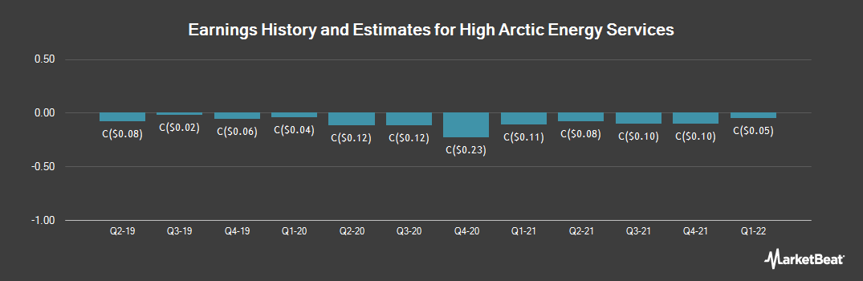Earnings by Quarter for High Arctic Energy Services (TSE:HWO)