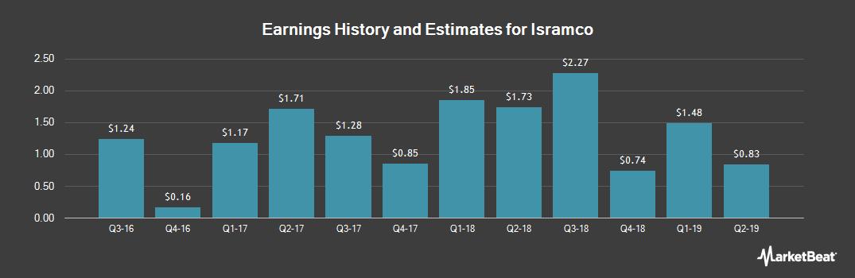 Earnings by Quarter for Isramco (NASDAQ:ISRL)