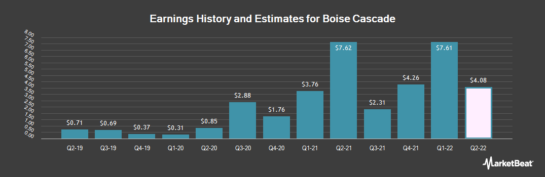 Earnings by Quarter for Boise Cascade (NYSE:BCC)