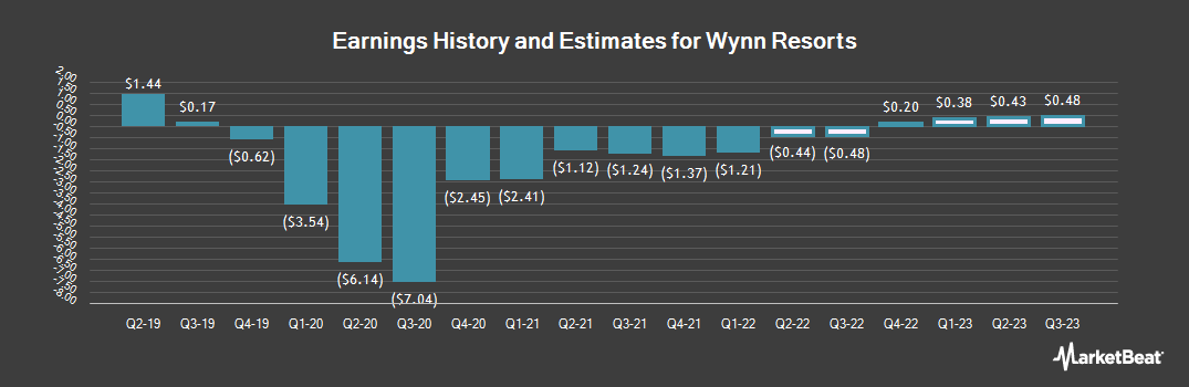 Earnings by Quarter for Wynn Resorts (NASDAQ:WYNN)