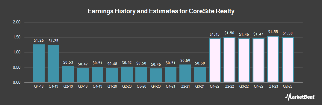 Earnings by Quarter for CoreSite (NYSE:COR)