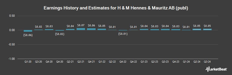 Earnings by Quarter for HENNES & MAURITZ (OTCMKTS:HNNMY)