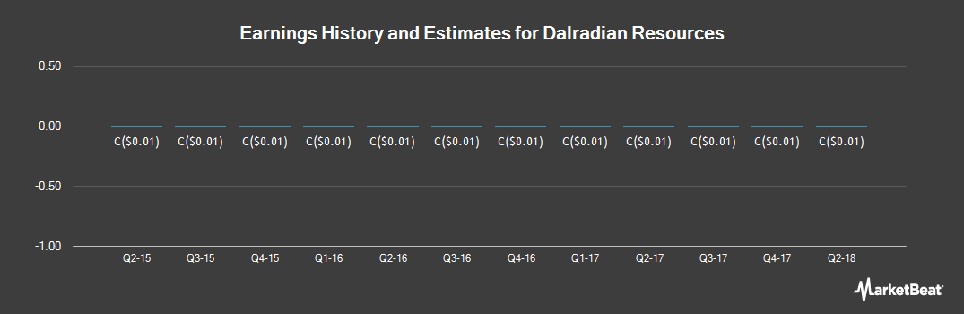 Earnings by Quarter for Dalradian Resources (TSE:DNA)