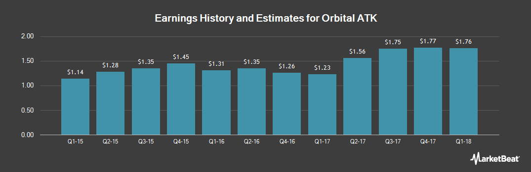 Earnings by Quarter for Orbital ATK (NYSE:OA)