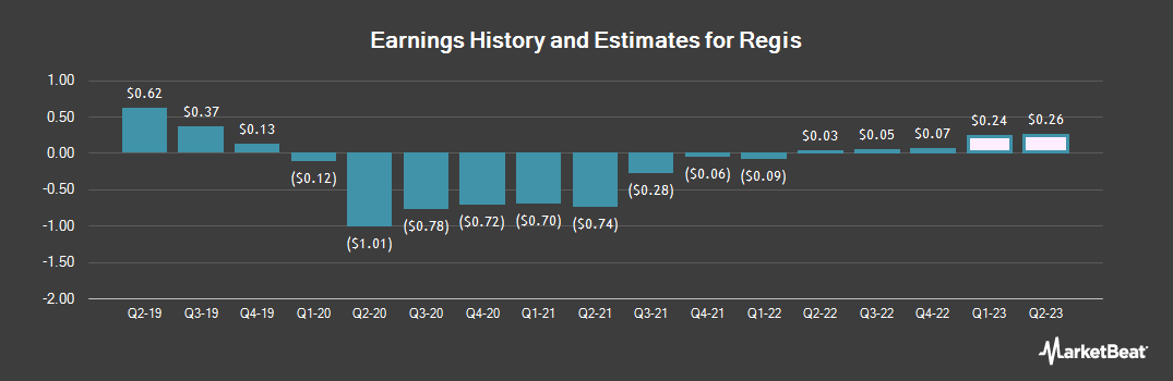 Earnings by Quarter for Regis (NYSE:RGS)