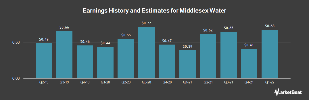 Earnings by Quarter for Middlesex Water (NASDAQ:MSEX)