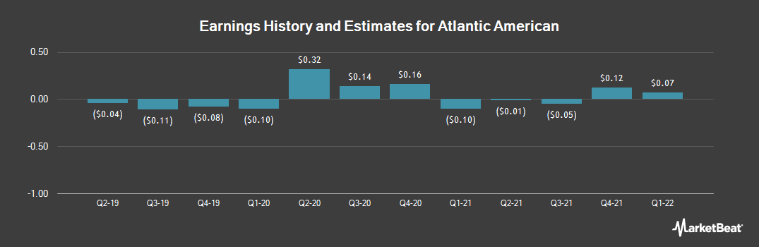 Earnings by Quarter for Atlantic American (NASDAQ:AAME)