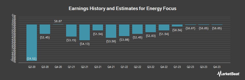 Earnings by Quarter for Energy Focus (NASDAQ:EFOI)
