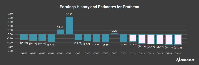 Earnings by Quarter for Prothena (NASDAQ:PRTA)