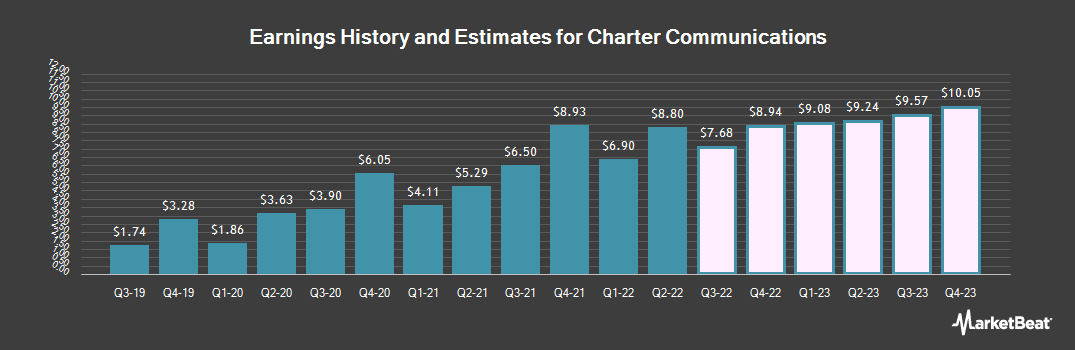 Earnings by Quarter for Charter Communications (NASDAQ:CHTR)